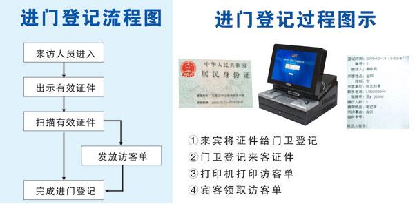 访客系统,访客管理系统进门登记流程图