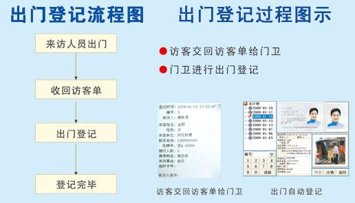访客系统,访客管理系统出门登记流程图