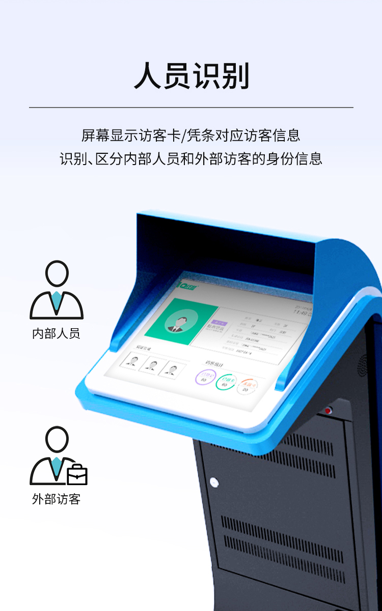 人员识别:屏幕显示访客卡/凭条对应访客信息,识别区分内部人员和外部访客的身份信息。