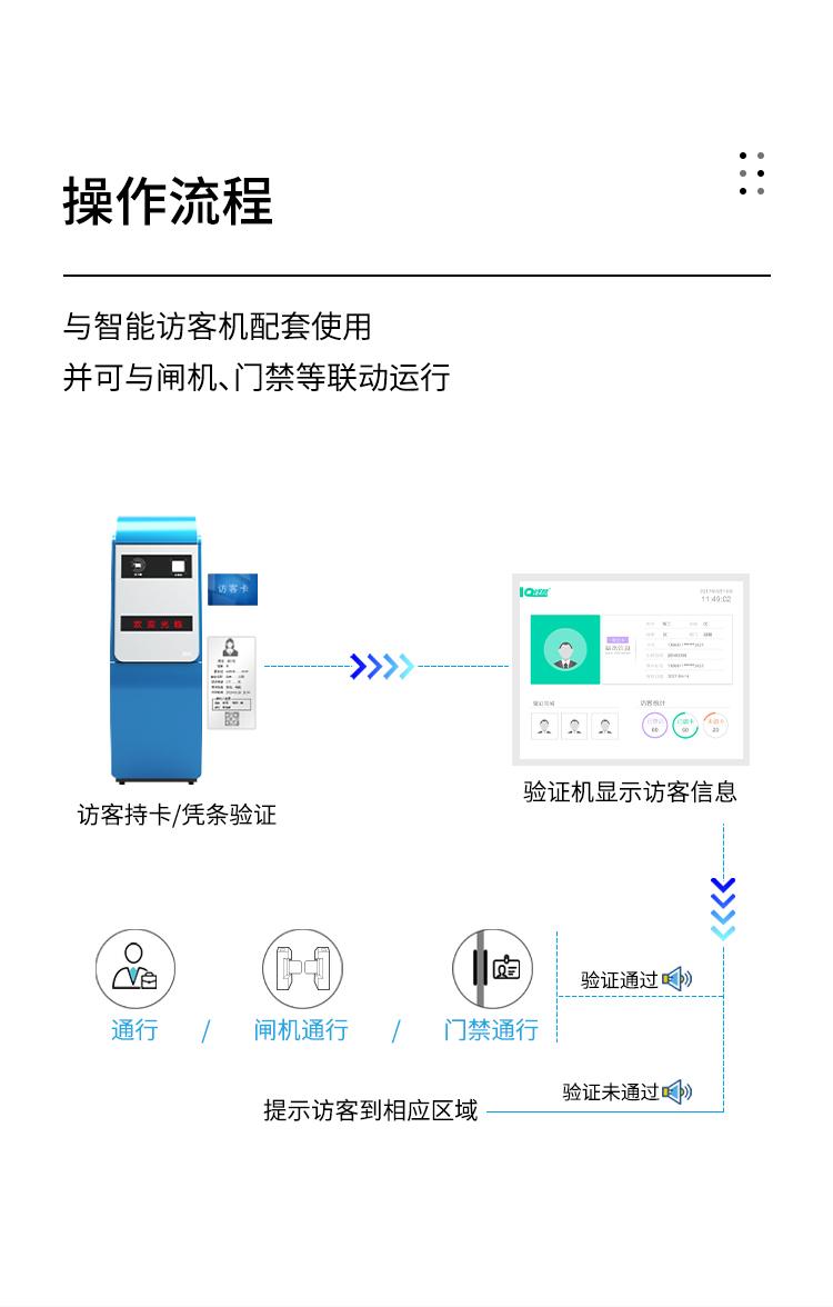 操作流程:与智能访客机配套使用,并可与闸机、门禁等联动运行。